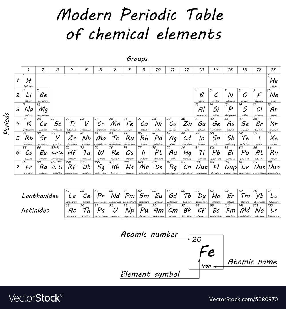 Periodic table of chemical elements
