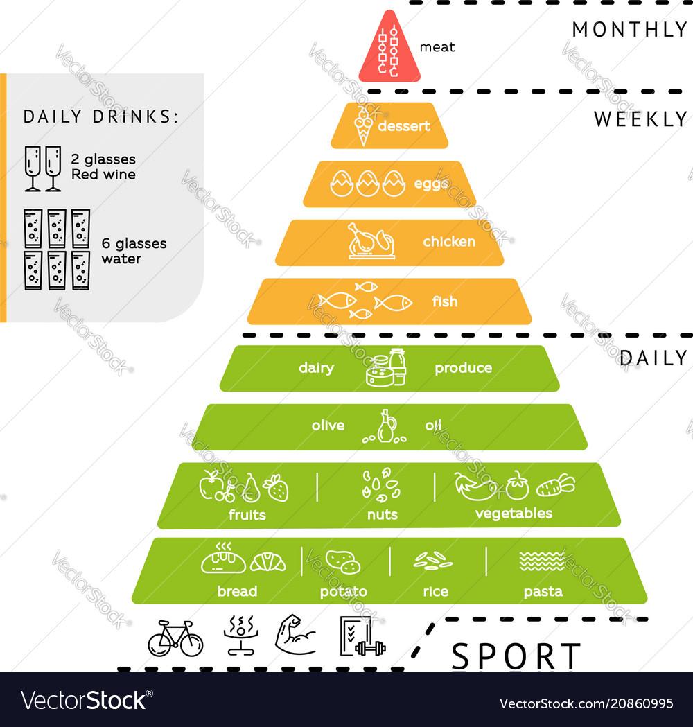 Infographics health diet