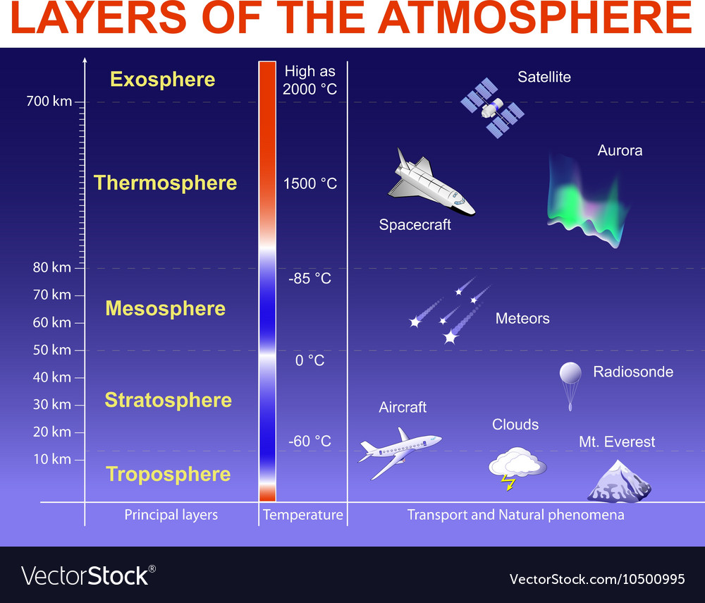 Layers of the Atmosphere Royalty Free Vector Image