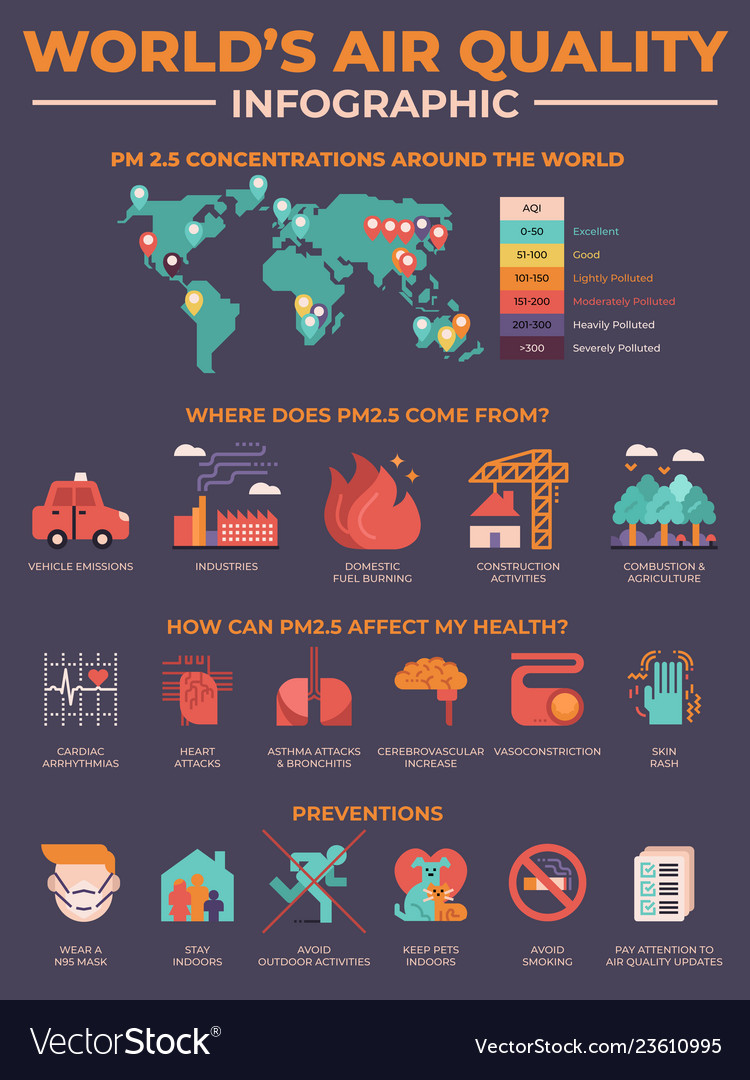 Worlds air quality pollution infographic