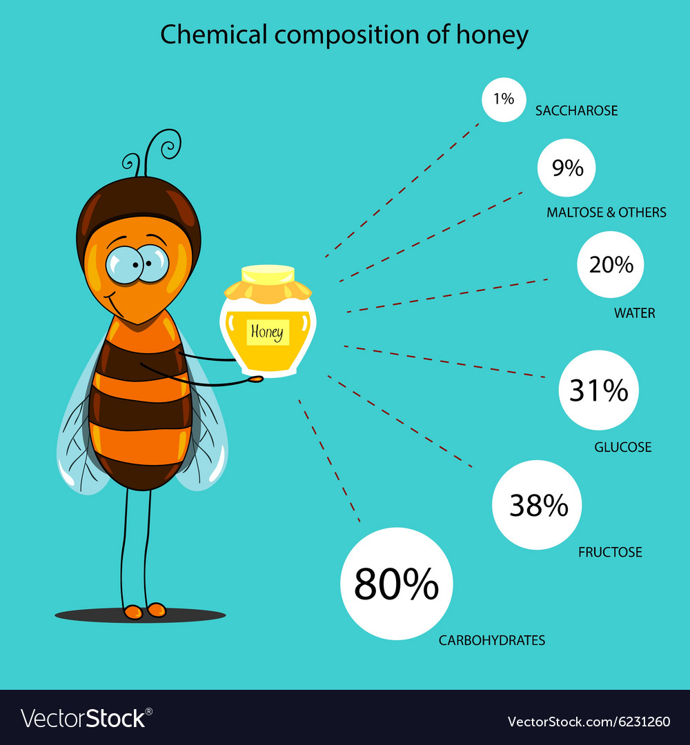 Composition of honey 48