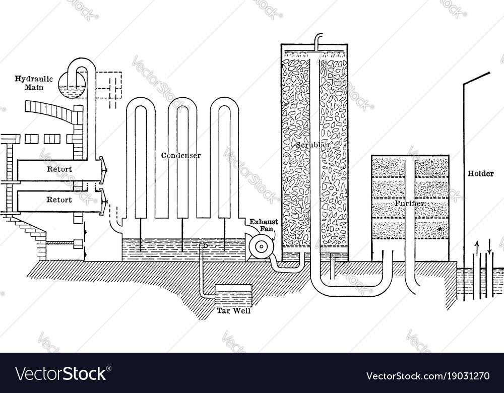 Coal gas distillation vintage vector image