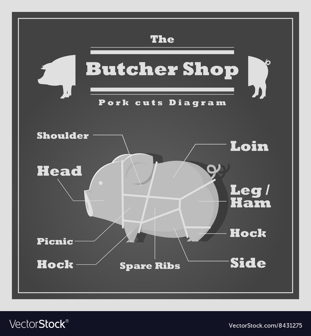 Pork cuts diagram Butcher shop background