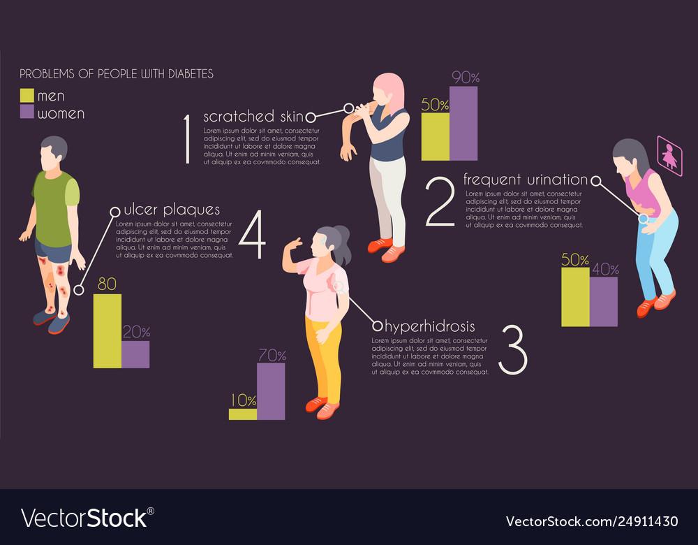 Diabetes isometric infographics