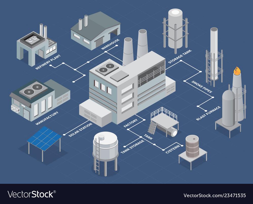 Industrial buildings isometric flowchart