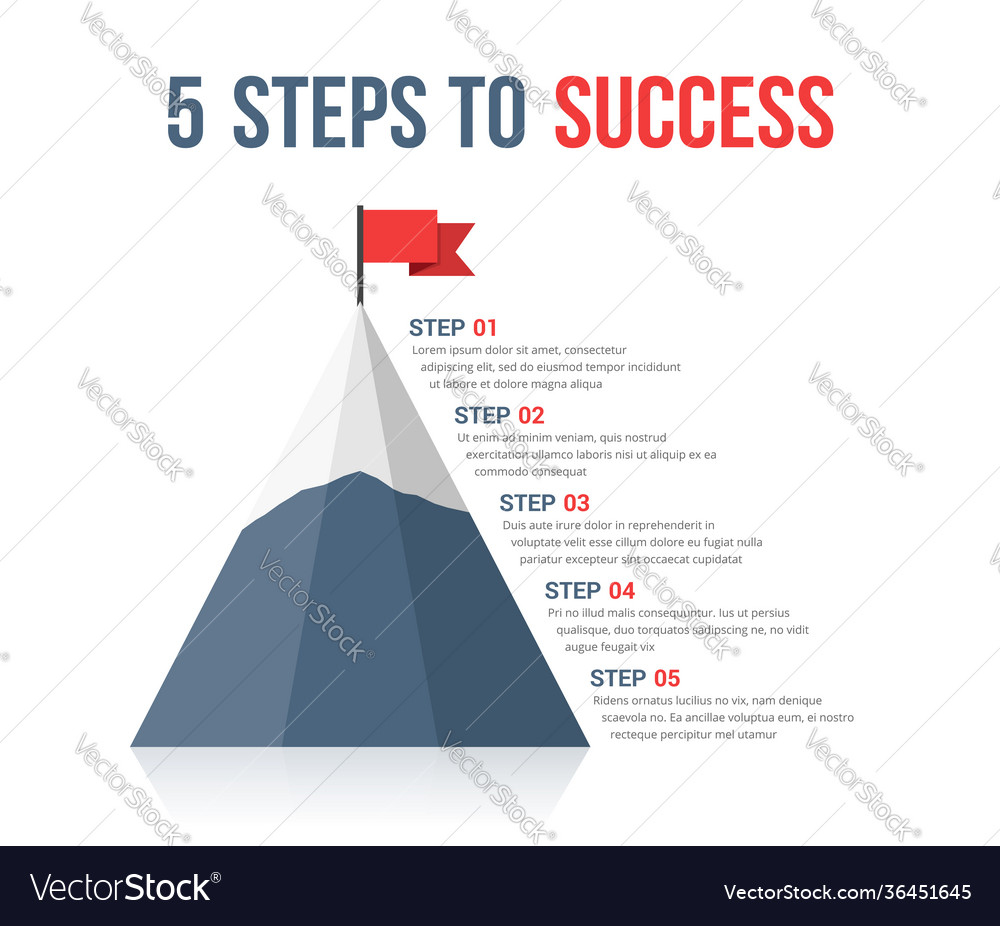 5 steps to success