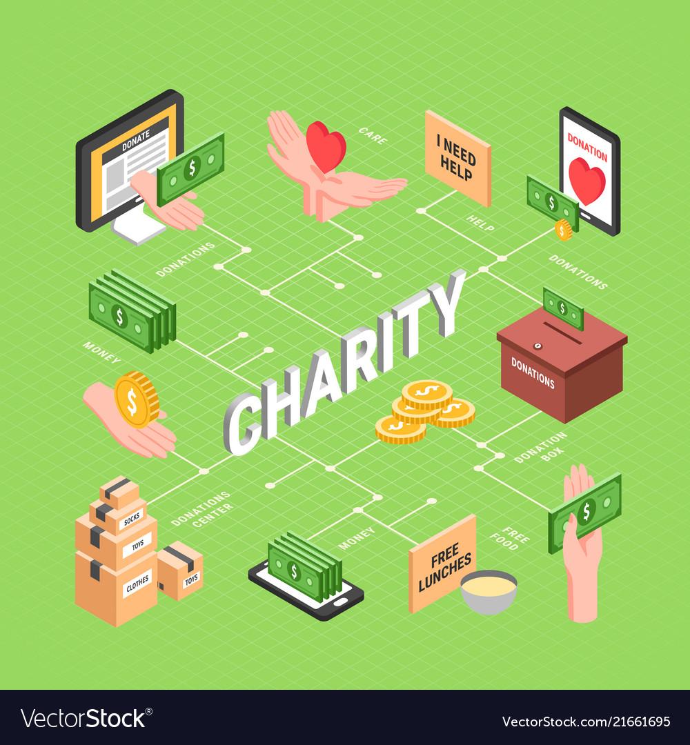 Charity isometric flowchart