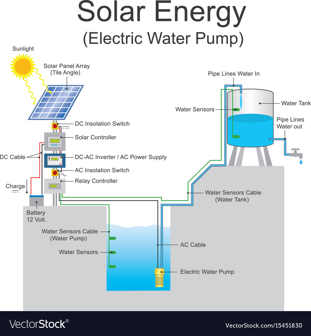 Solar energy electric water pump system Royalty Free Vector