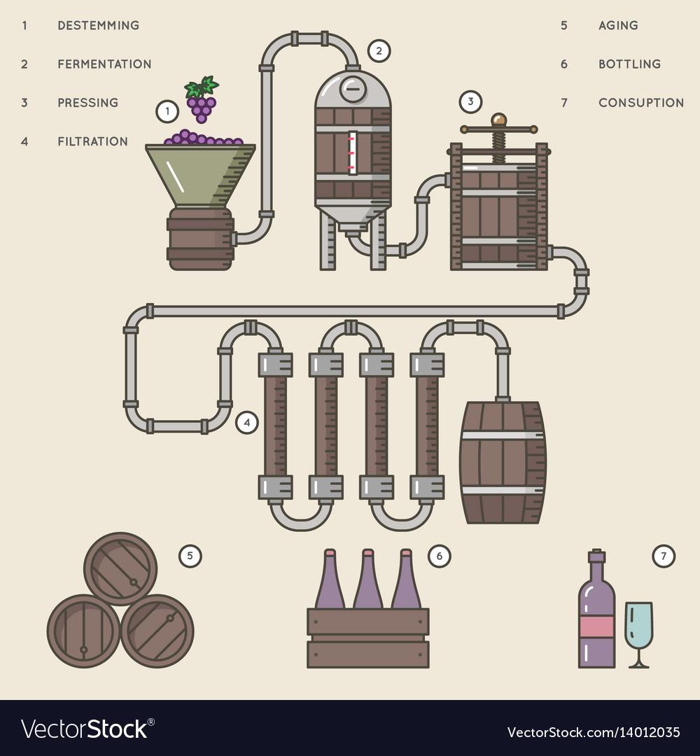 how to start making wine