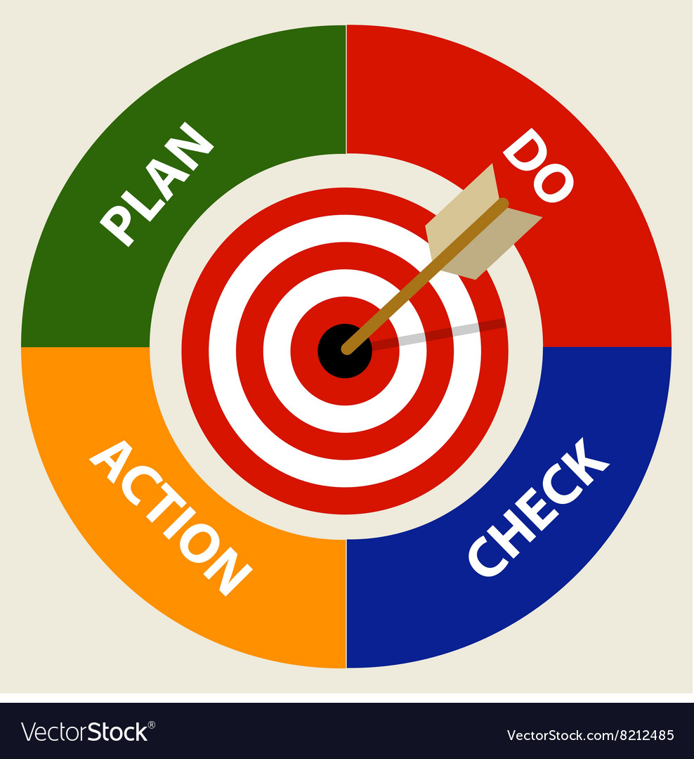 PDCA plan do check action management business
