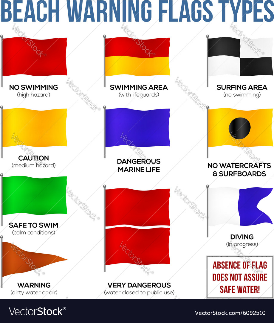 Beach warning flags types