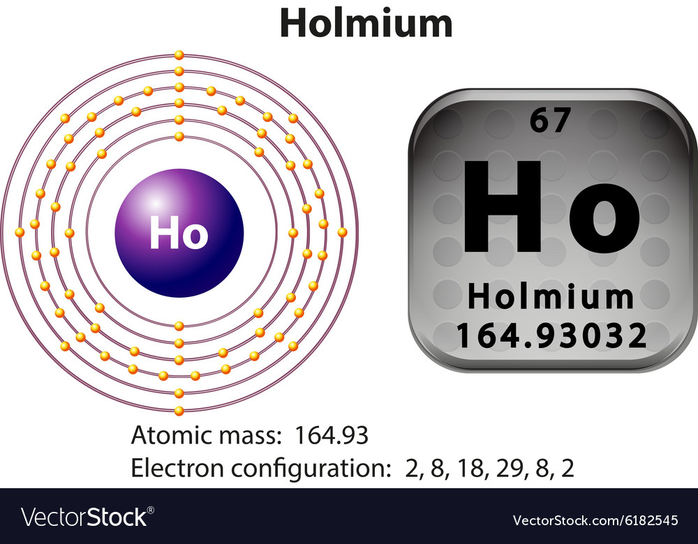 Symbol And Electron Diagram For Holmium Royalty Free Vector