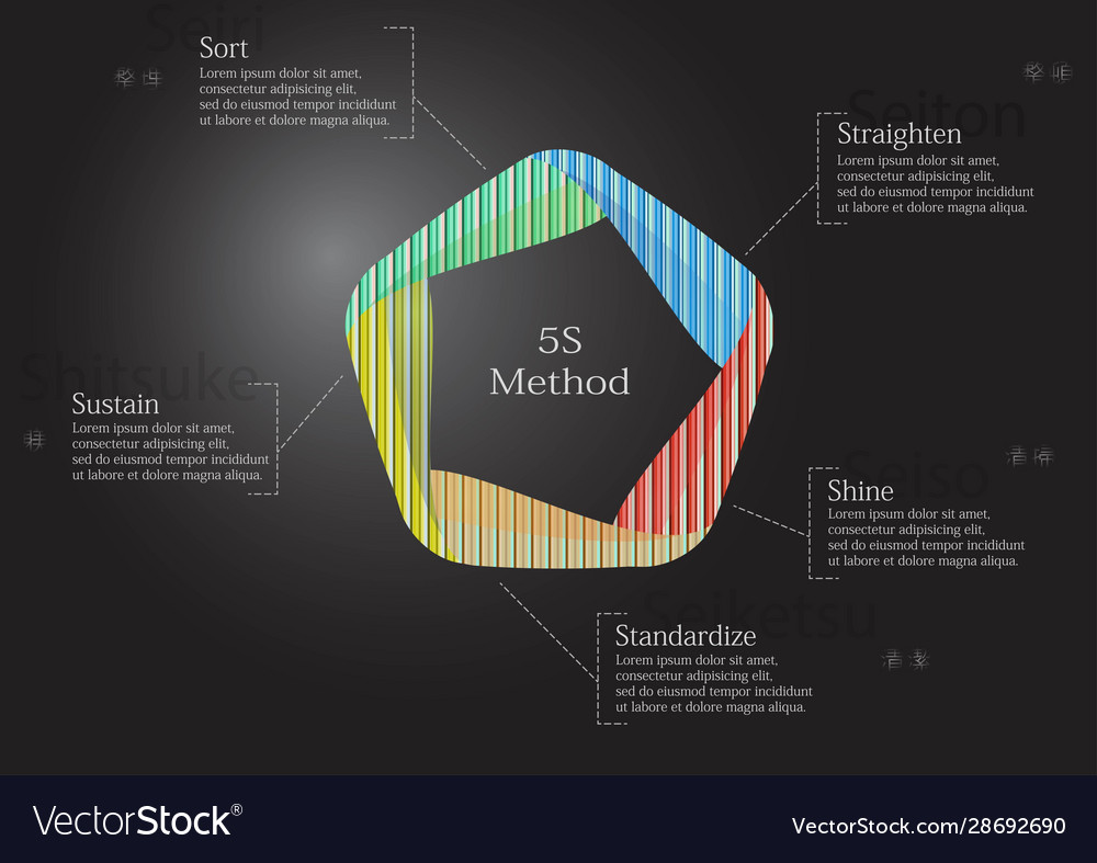 5s method infographic template with pattern fill