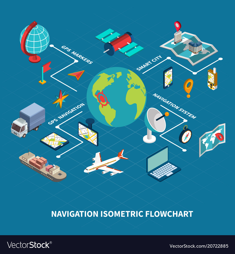 Global navigation isometric flowchart