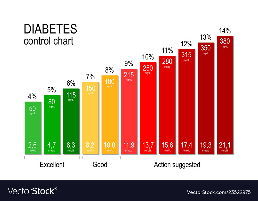 Diabetes Chart Trinity