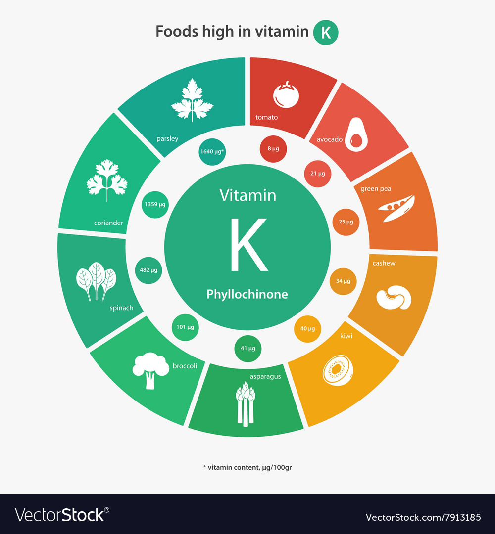 Foods High In Vitamin K Royalty Free Vector Image