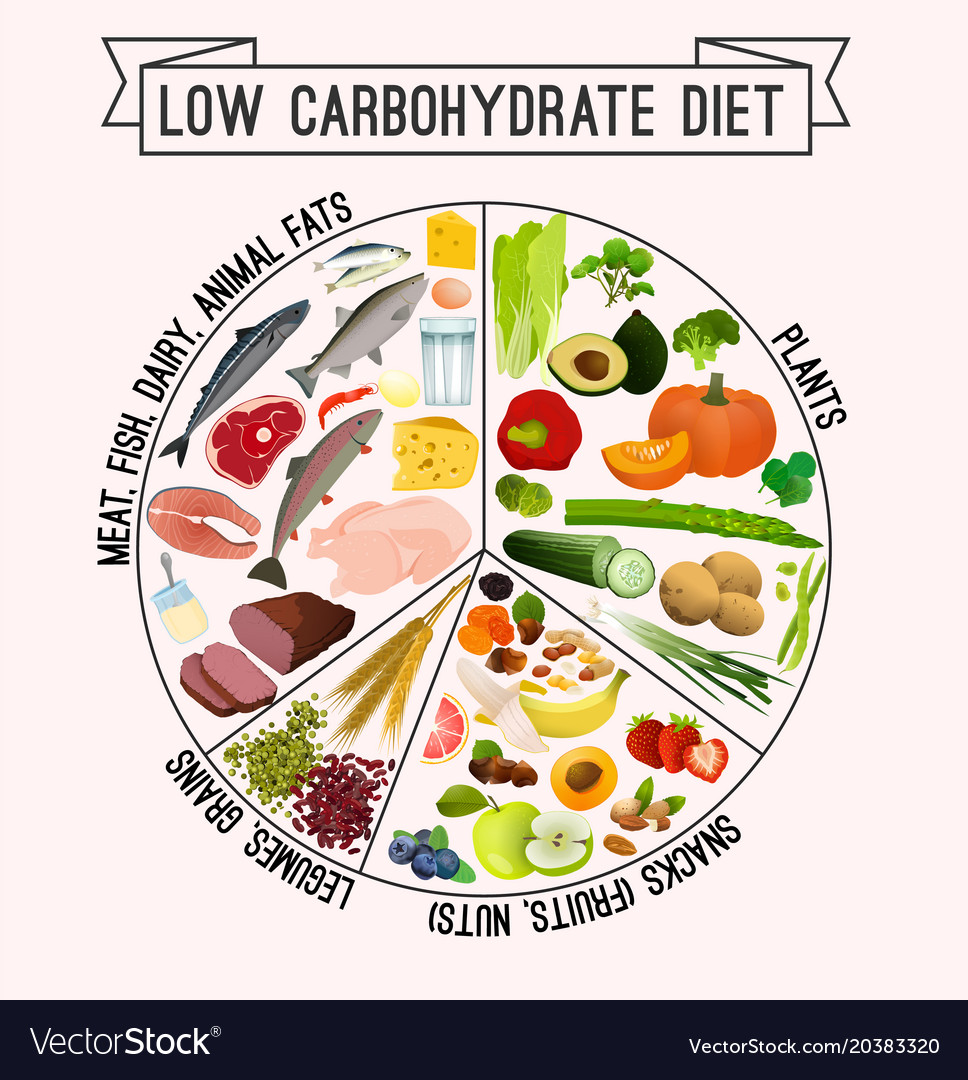 Types of Carbohydrate in Your Diet
