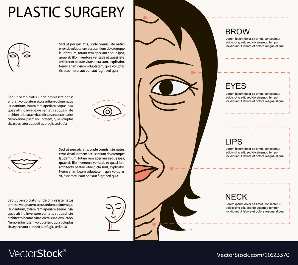 Cosmetic plastic facial surgery poster vector image