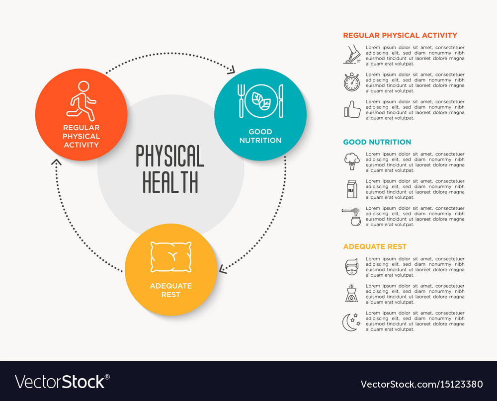 Infographic about healthy lifestyle