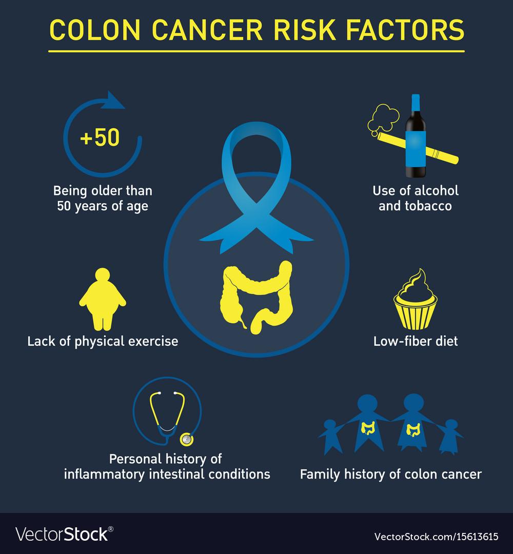 Risk Factors Of Colon Cancer Logo Icon Design Vector Image
