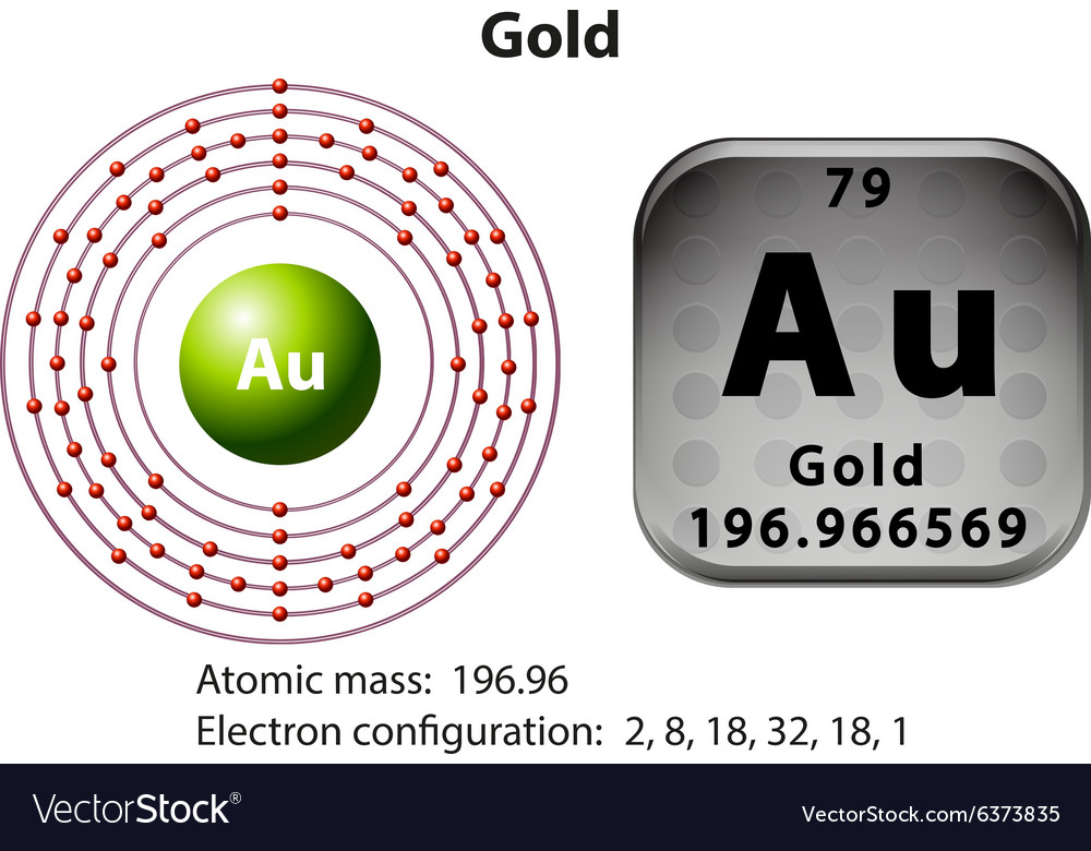 Symbol And Electron Diagram For Gold Royalty Free Vector