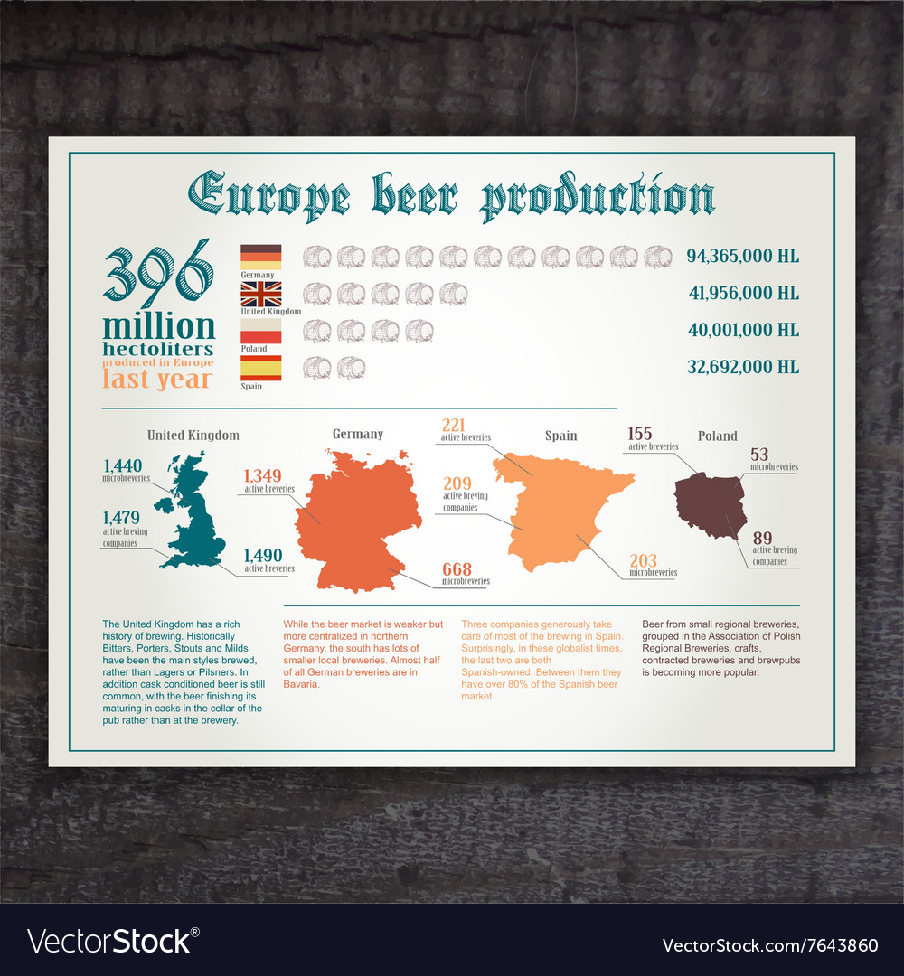 Hand drawn vintage infographic of europe beer