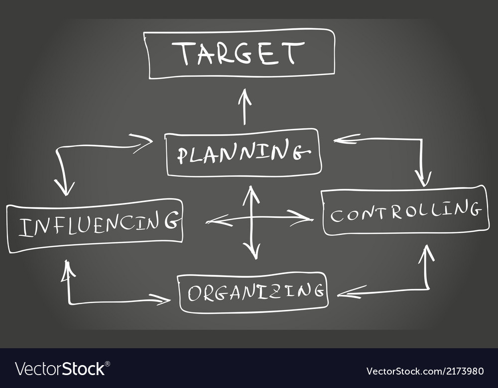 four functions of management This content was stolen from brainmasscom - view the original, and get the already-completed solution here assessing a situation  the new chief executive officer (ceo) of your company is a strong believer in the four functions of management theory.