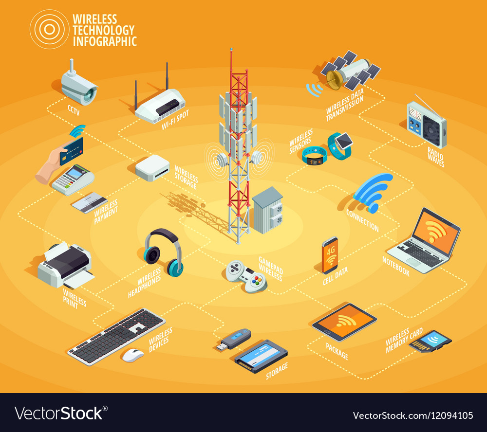 Wireless Technology Isometric Infographic vector image