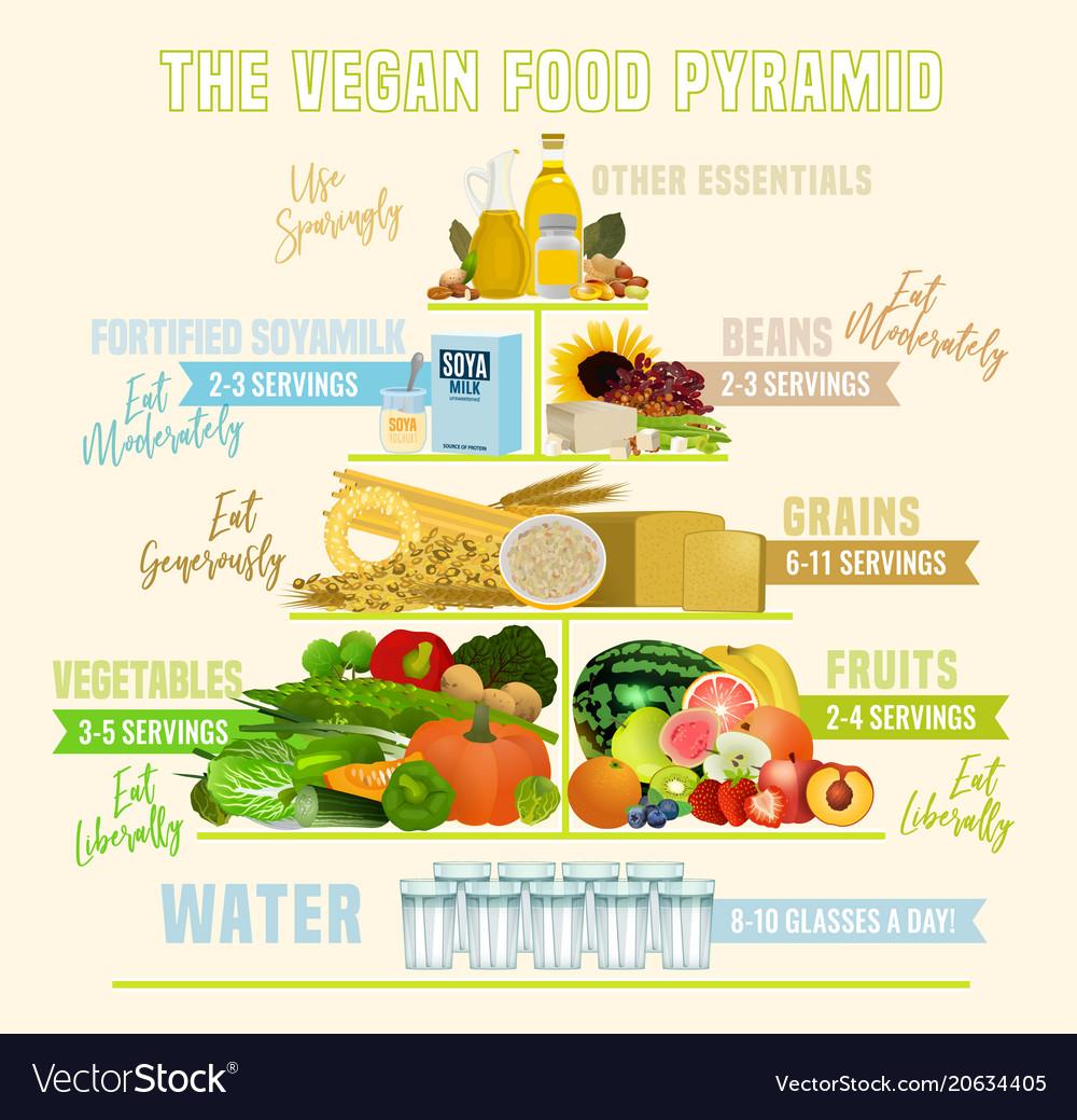 food pyramid Vegan