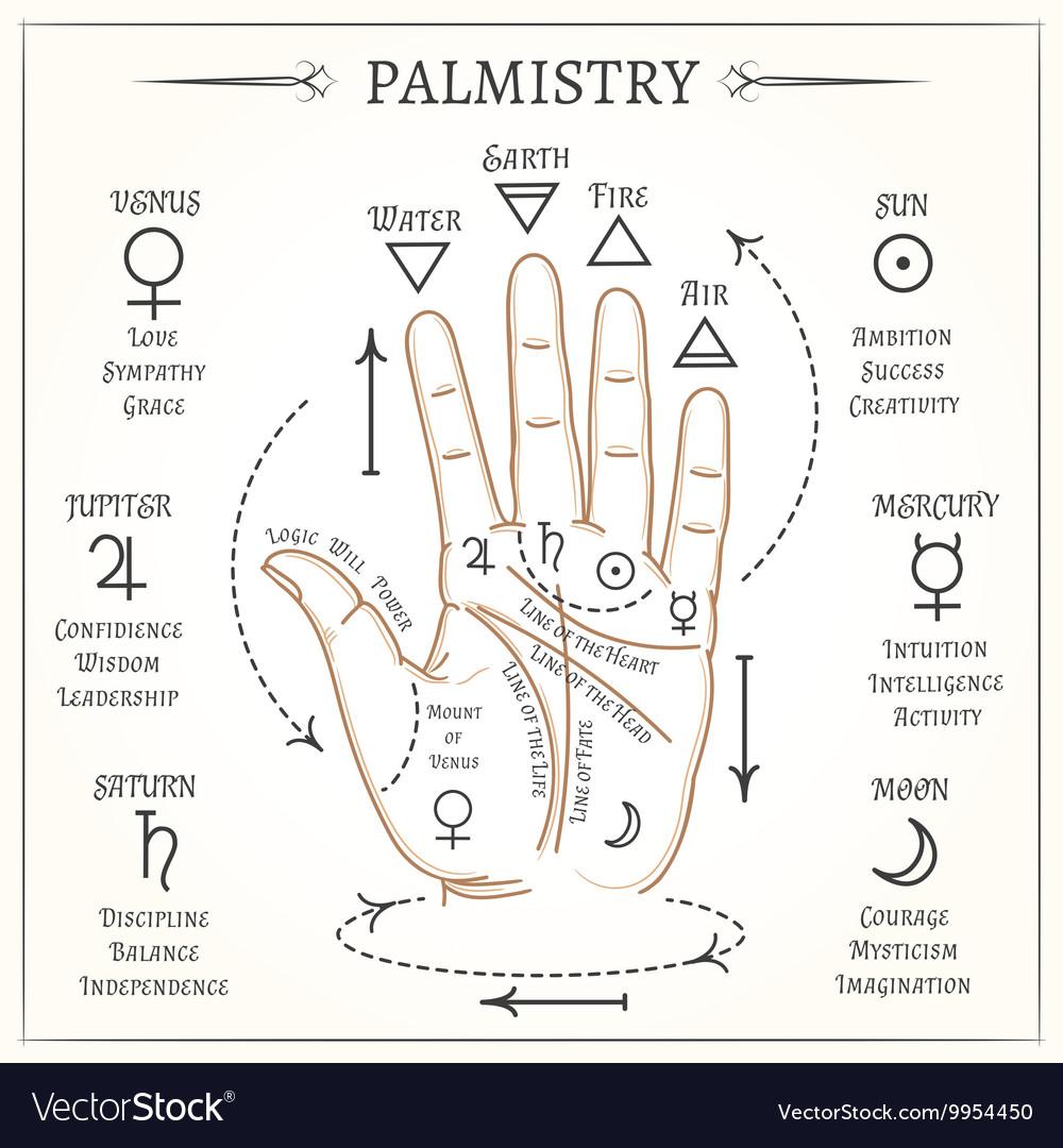 Palmistry mystical reading