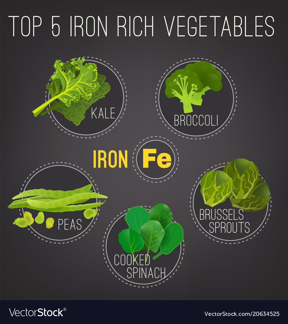 Iron-rich foods poster