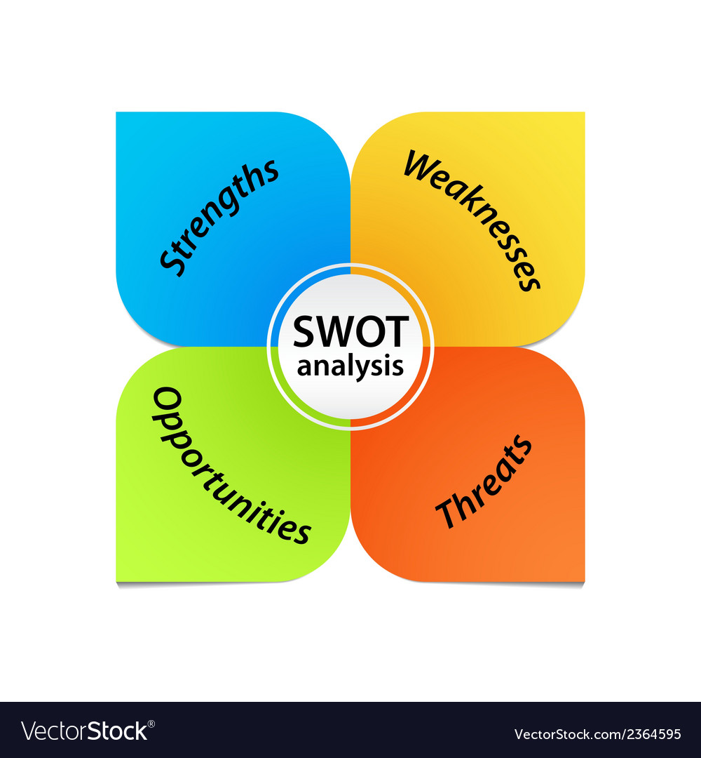 Swot Model Diagram Wire Data Schema 105ghz Radar Detector Circuit Tradeoficcom Analysis Royalty Free Vector Image Rh Vectorstock Com Template Ppt