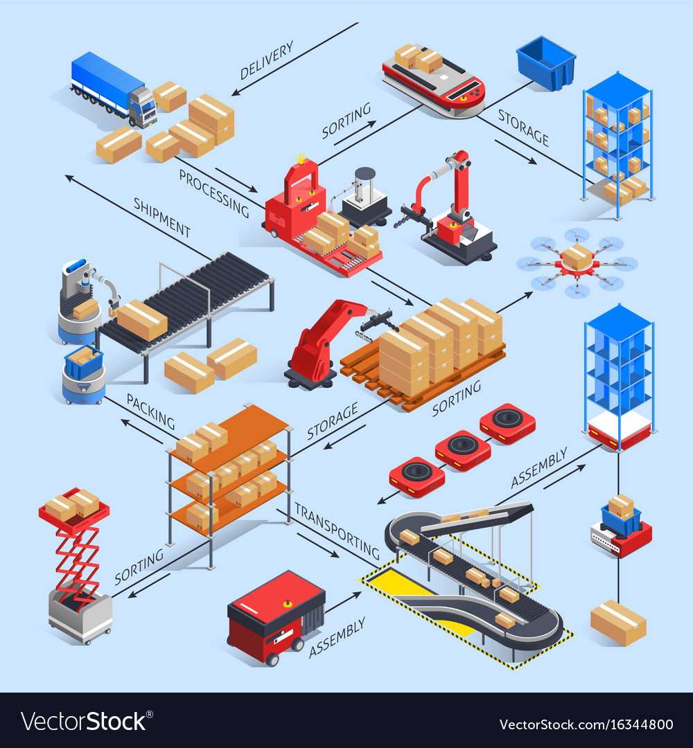 Smart Warehouse Flowchart Concept Vector Image