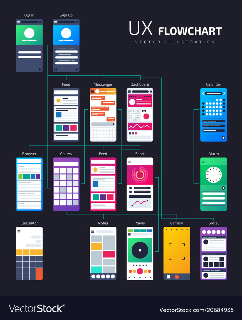 Ux ui structure app flowchart site map