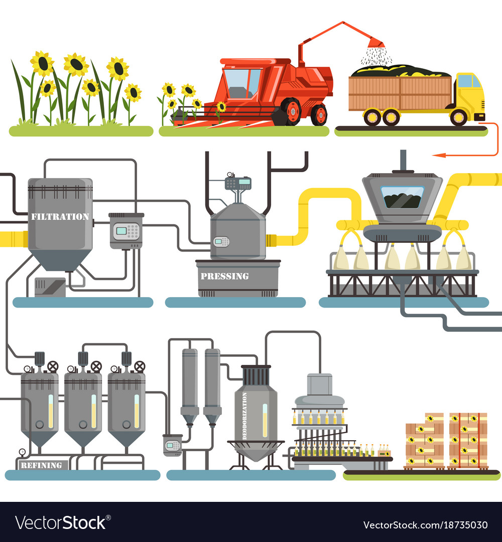salad oil production process World-wide use of sunflower oil is second only to soybean oil interest in domestic use as a premium salad oil is very recent the high ratio of polyunsaturated-to-saturated fatty acids makes sunflower oil a premium salad oil sunflower oil, however, contains a small amount of high melting wax which.