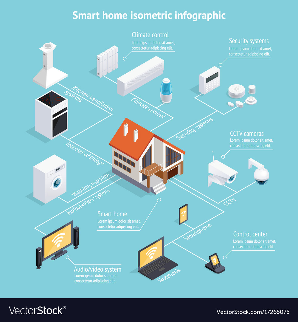 Smart home isometric infographic poster Royalty Free Vector