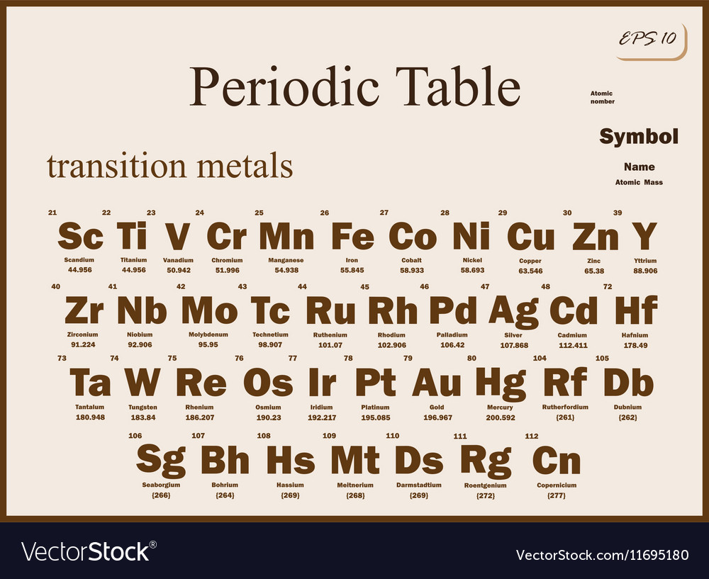 Chemistry periodic table royalty free vector image chemistry periodic table vector image urtaz Gallery