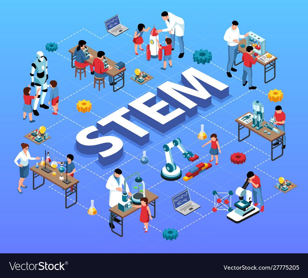 Stem education isometric flowchart