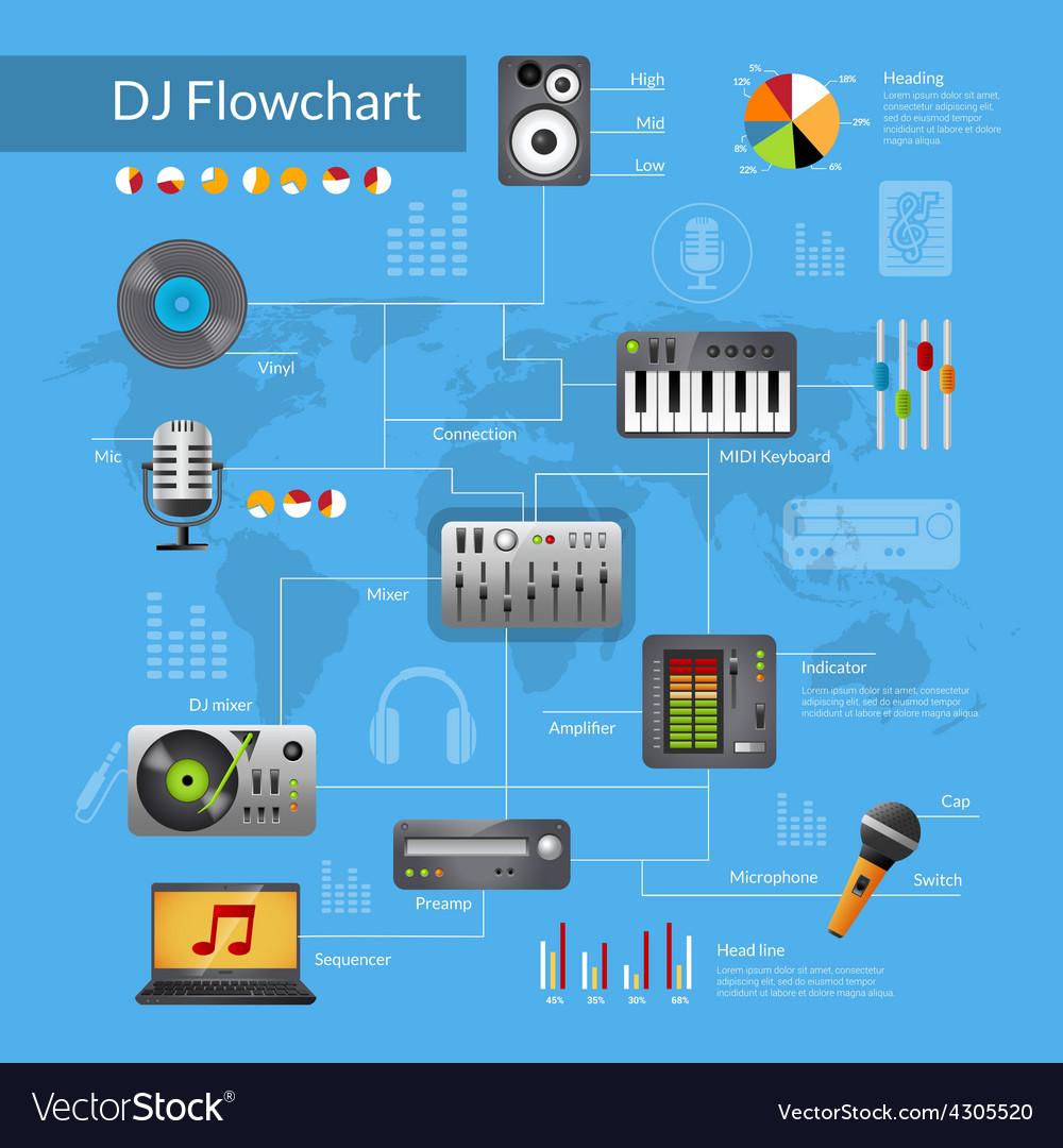 Dj Equipment Flowchart