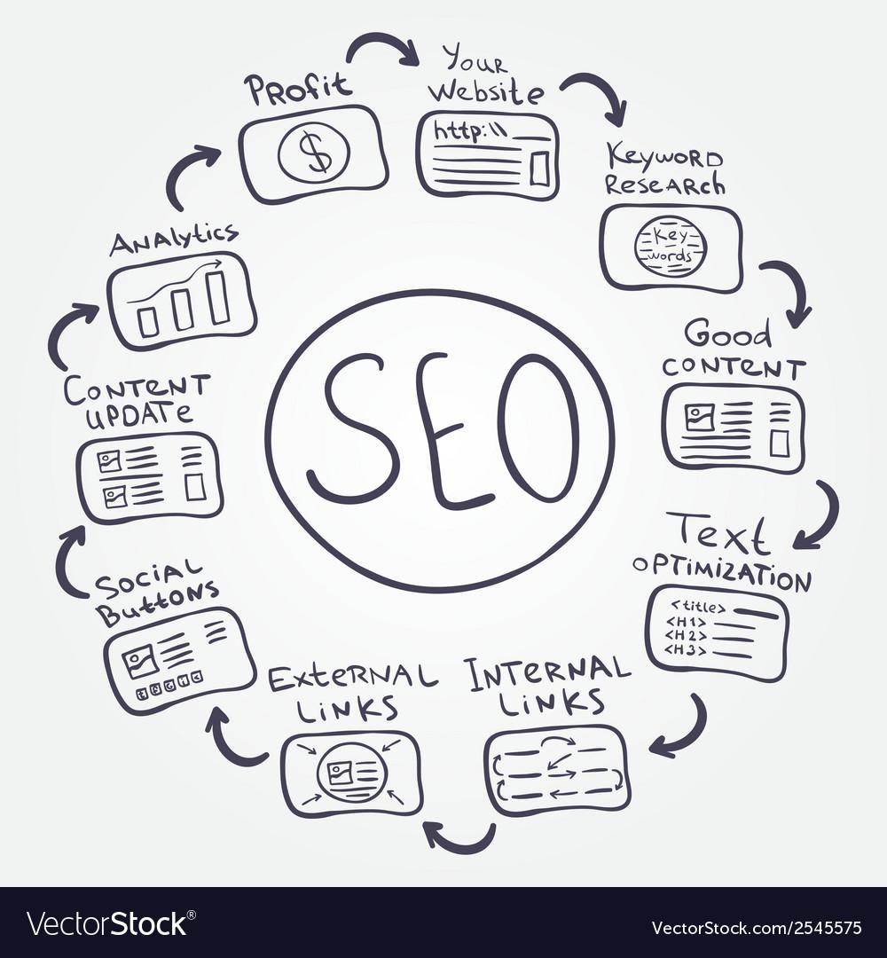 SEO fundamentals - doodle internet concept how to