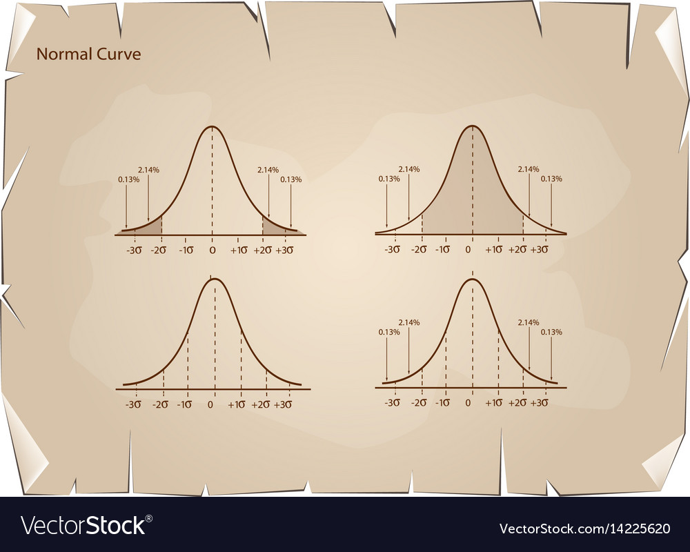 Collection of normal distribution diagram on old p