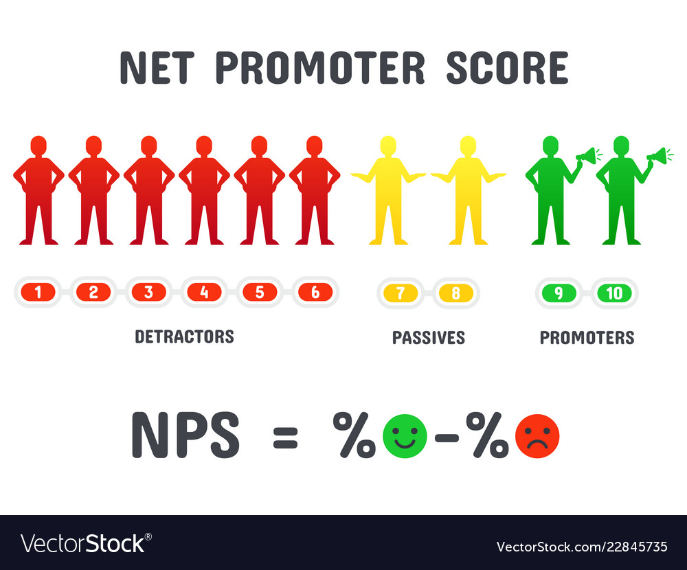 Calculating nps formula net promoter score