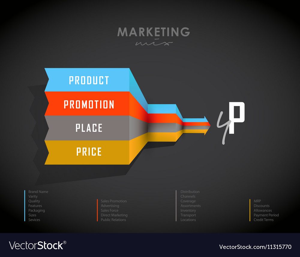 4p strategy business concept marketing infographic