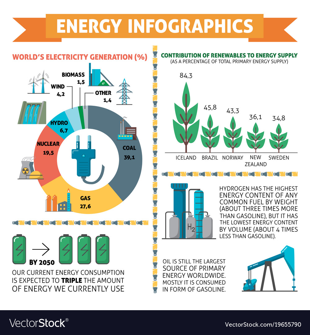 Infographics about energy and electricity