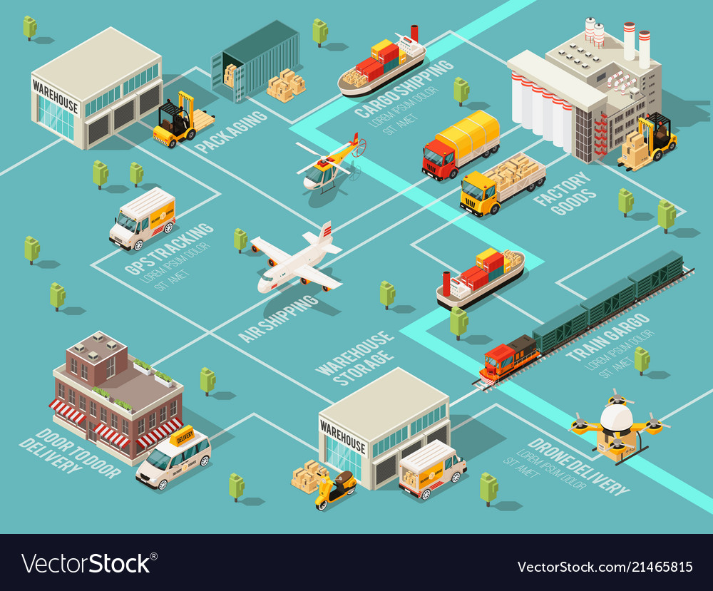 Isometric logistics infographic flowchart