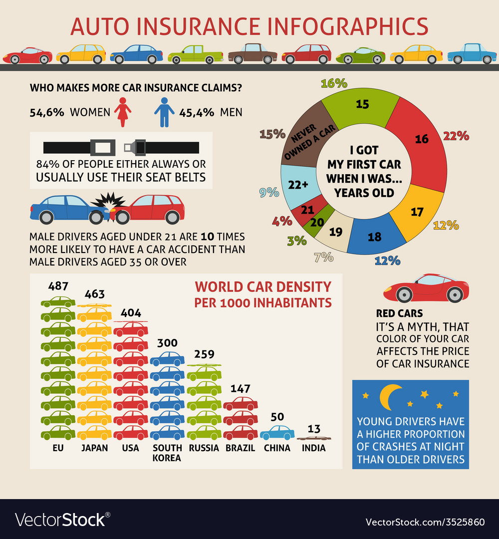 Auto Insurance Infographics Royalty Free Vector Image