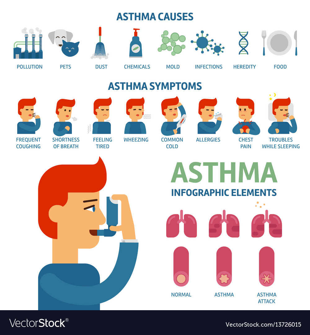 what causes asthma symptoms to occur
