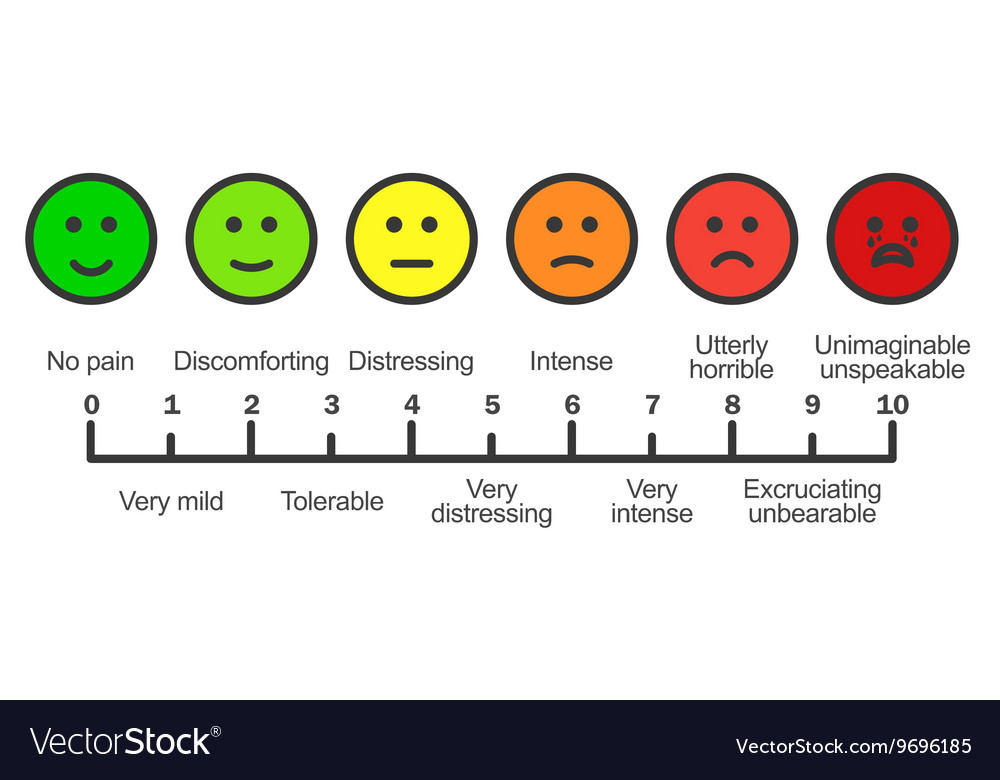 Pain scale chart horizontal vector image