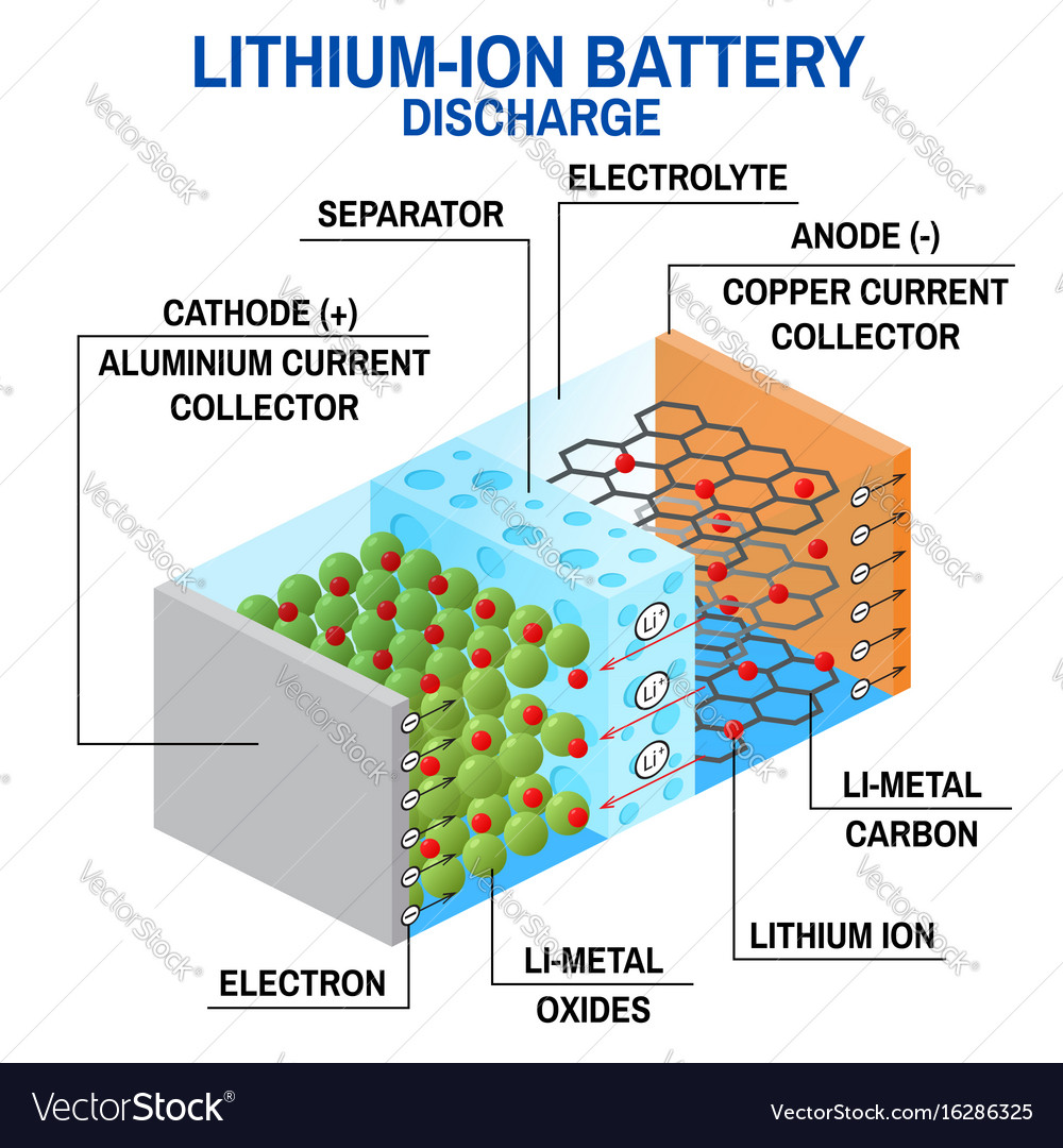 Lithium Ion Battery >> Li Ion Battery Diagram