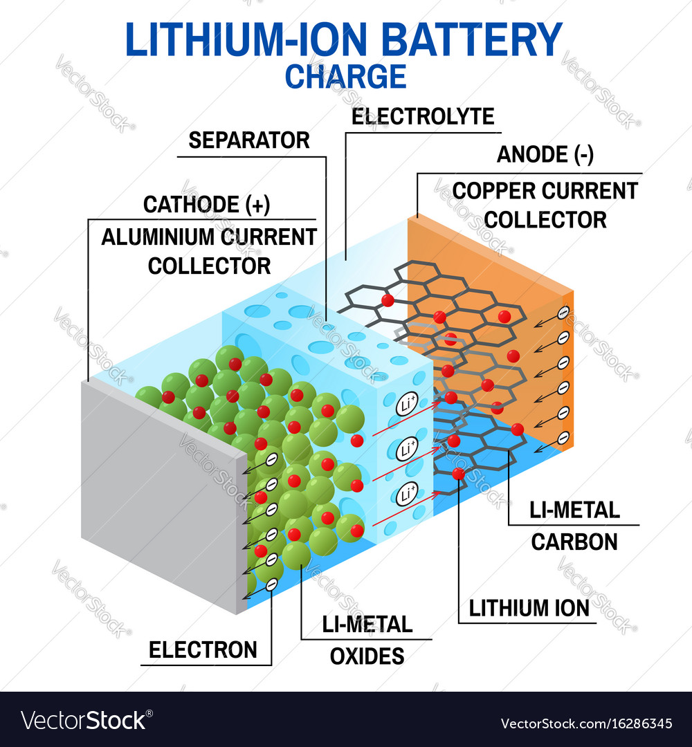 Lithium Ion Battery >> Li Ion Battery Diagram Royalty Free Vector Image